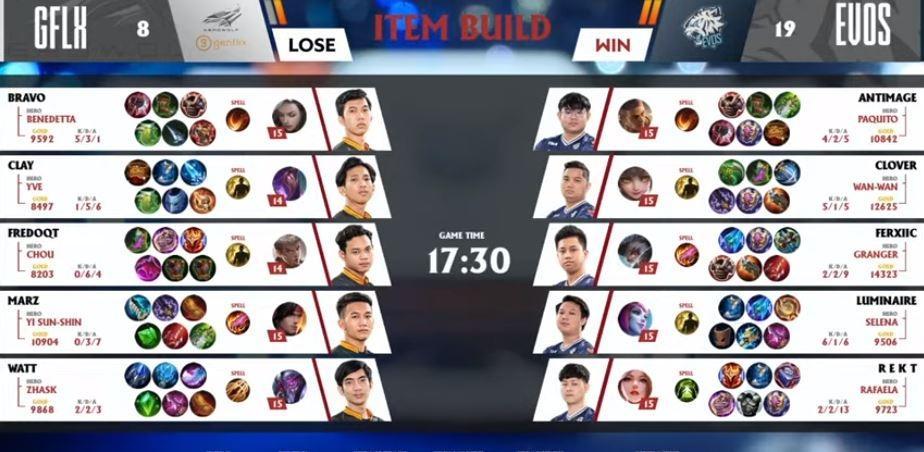 Game ketiga EVOS vs Genflix Aerowolf dimenangkan oleh EVOS. (YouTube/ MPL Indonesia)