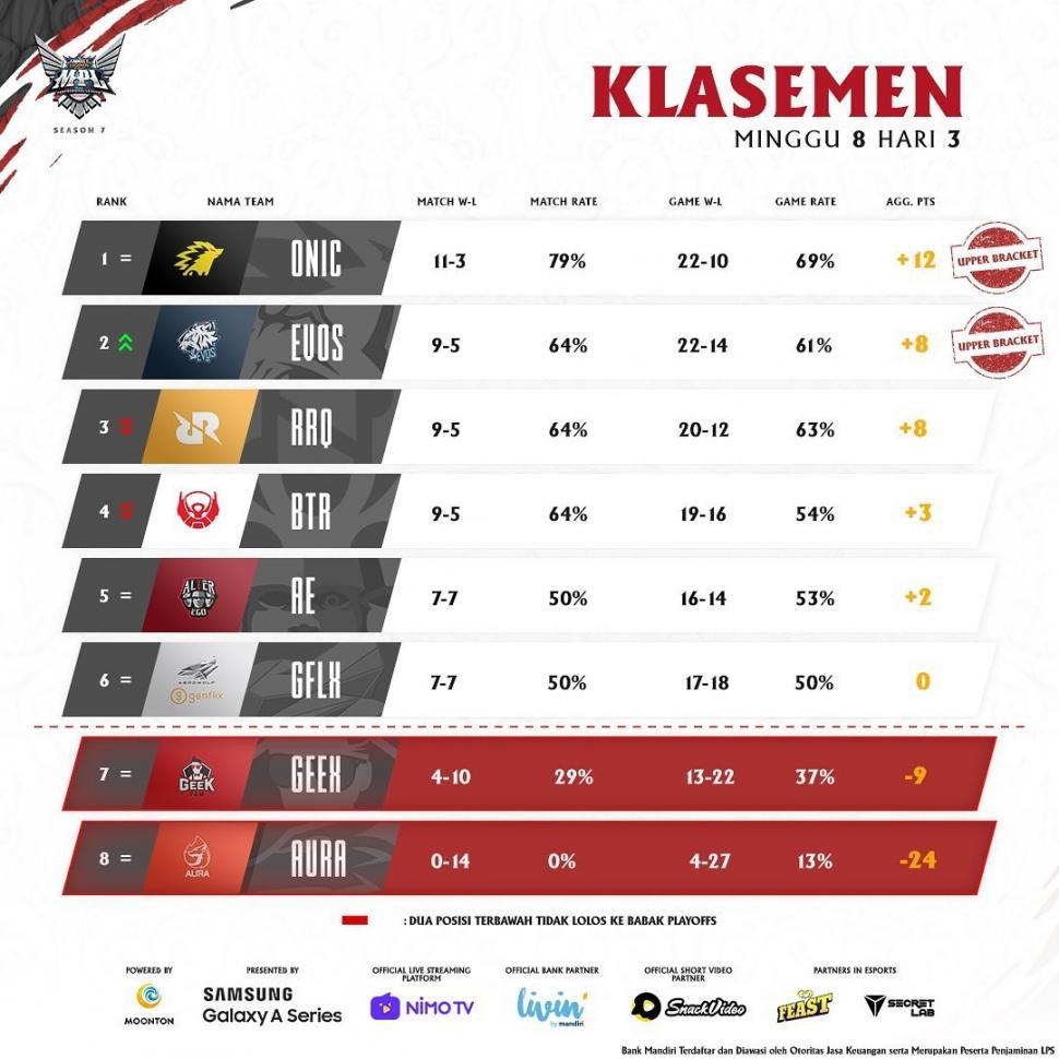 Klasemen MPL Season 7 babak reguler pekan kedelapan. (Instagram/ mpl.id.official)