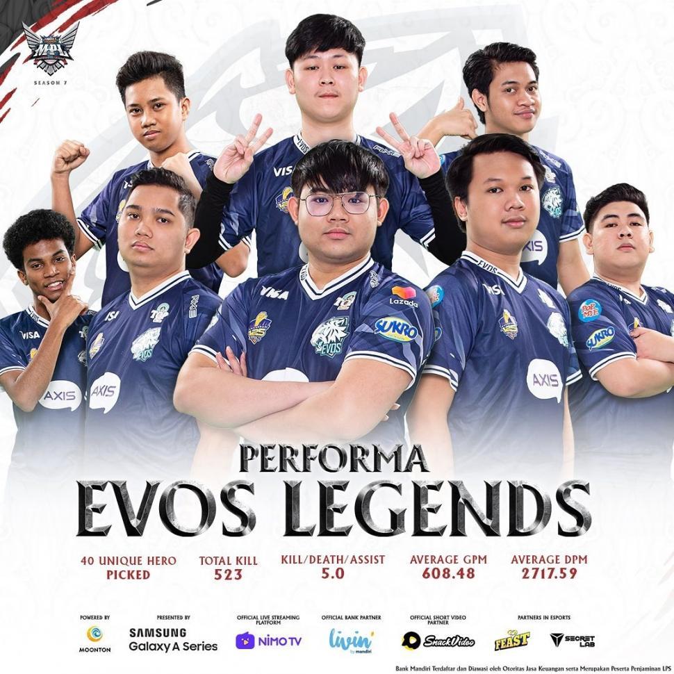 Performa EVOS Legends di babak reguler MPL Season 7. (Instagram_mpl.id.official)