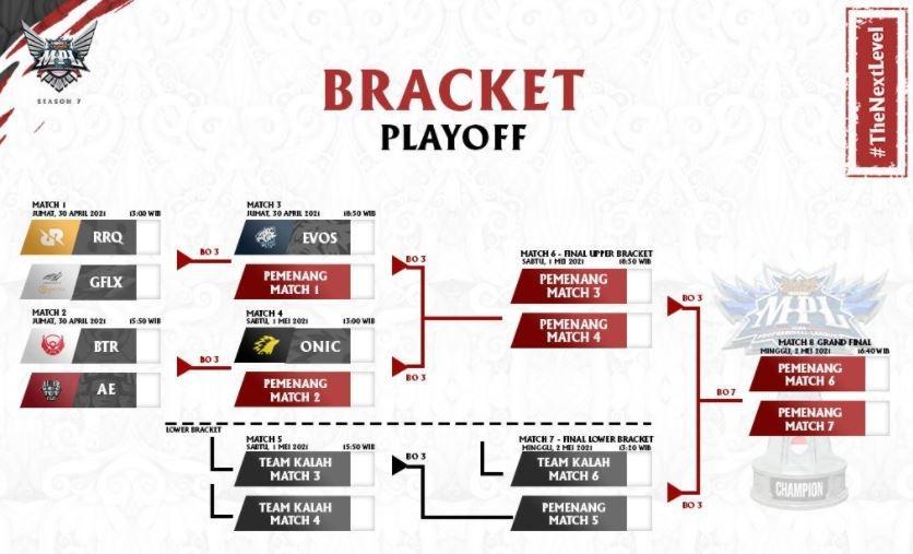 Jadwal play-off MPL Season 7. (MPL Indonesia)