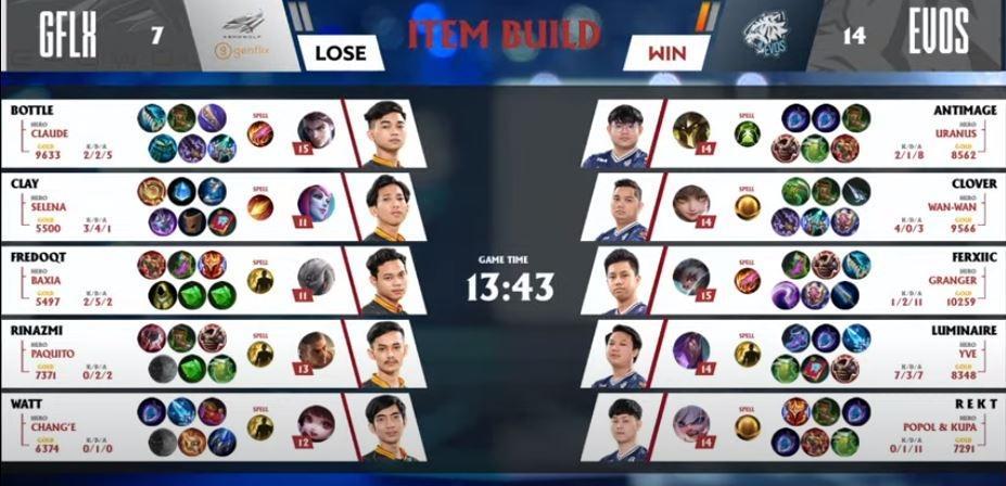 Game pertama EVOS vs Genflix Aerowolf dimenangkan oleh EVOS Legends. (YouTube/ MPL Indonesia)