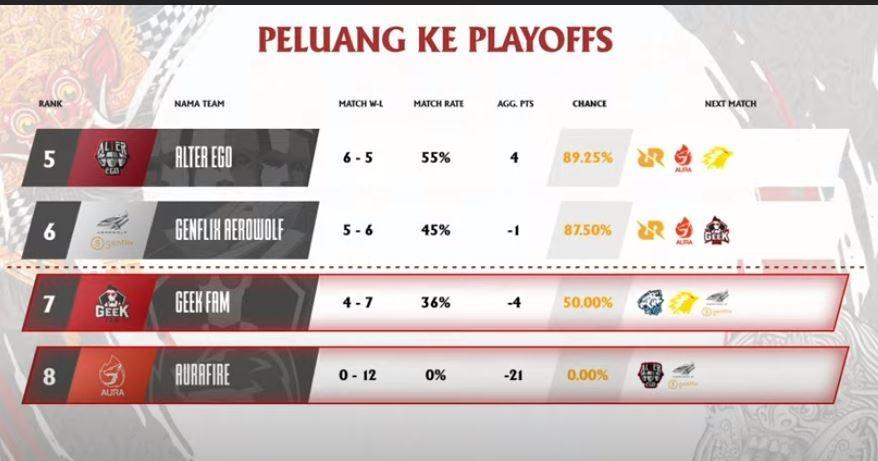 Probabilitas Geek Fam ke play-off sebelum pertandingan. (Youtube/ MPL Indonesia)
