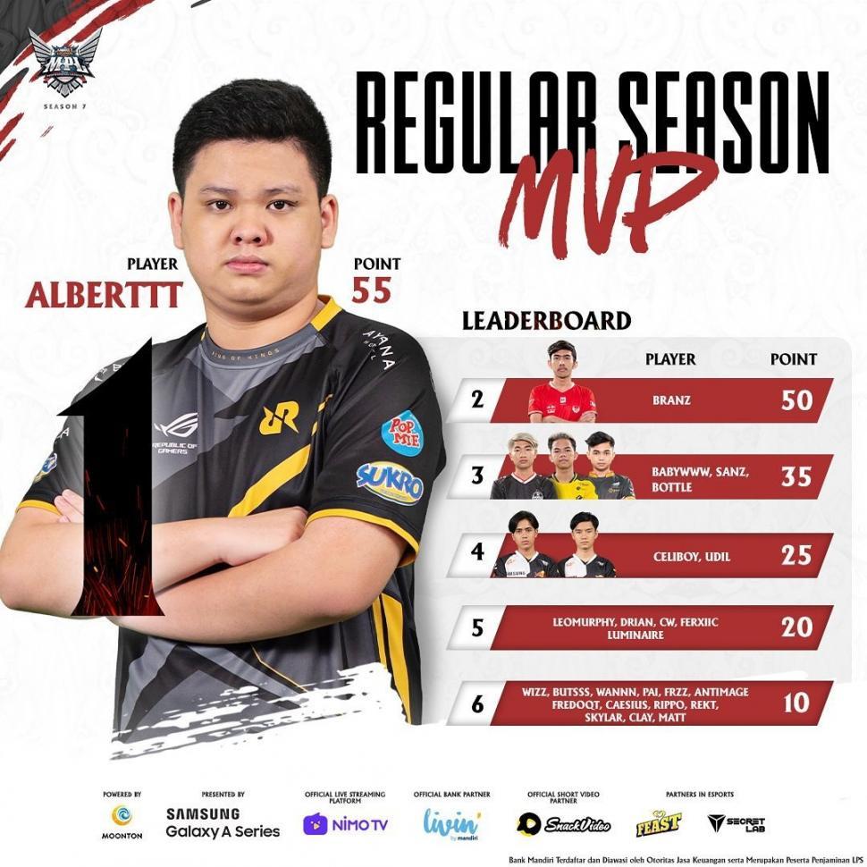 Leaderboard MVP babak reguler MPL Season 7 hingga pekan keenam. (Instagram/ mpl.id.official)