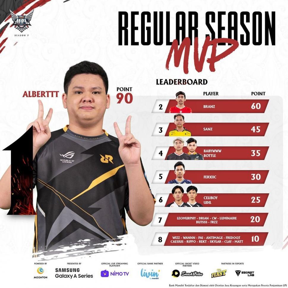 Leaderboard MVP babak reguler MPL Season 7 hingga pekan ketujuh. (Instagram/ mpl.id.official)
