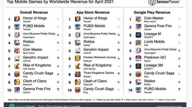 Game selluler terlaris April 2021 [screenshot Sensor Tower].
