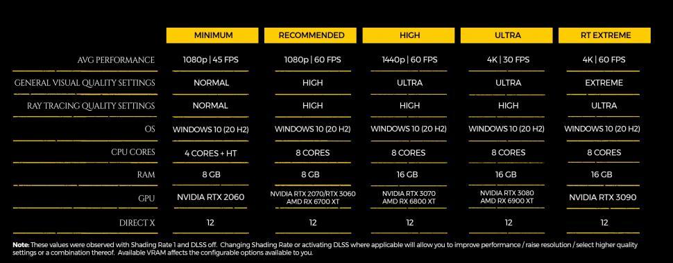 Spesifikasi PC Metro Exodus PC Enhanced Edition. (4A Games)