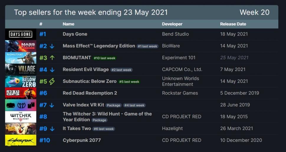 Days Gone puncaki top seller Steam. (SteamDB)