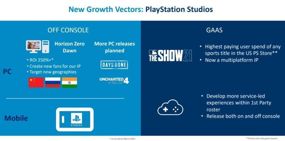 Slide presentasi Sony membocorkan kemungkinan Uncharted 4 menuju PC. (Sony)